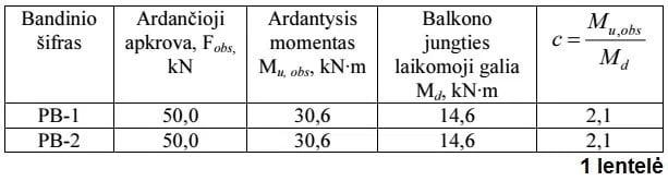 Balkono plokščių jungčių naudojant elementus Halfen-Deha HIT-BX-10/7-16 bandymų rezultatai