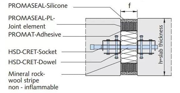 Deformacines sanduros priesgaisrinis ugniaatsparinimas idetines detales HALFEN HSD-CRET sandarinimo sistema PROMAT Denia Solutions
