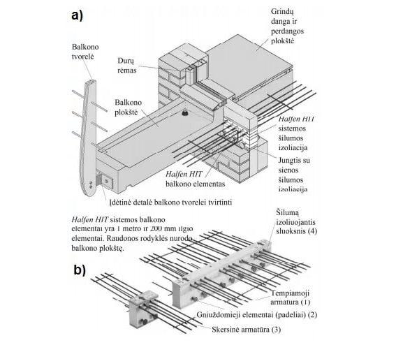Gembinis balkono konstrukciju sprendinys Temperatūros pasiskirstymas sienoje Halfen HIT Denia Solutions